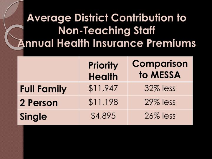 Average District Contribution to