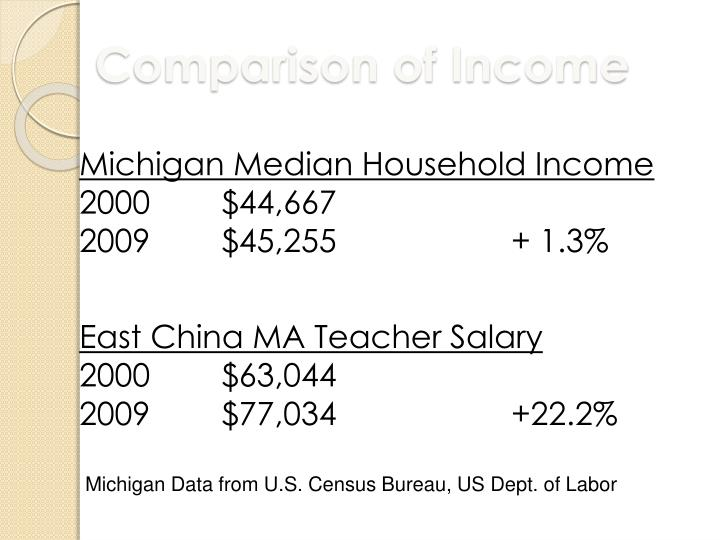Comparison of Income