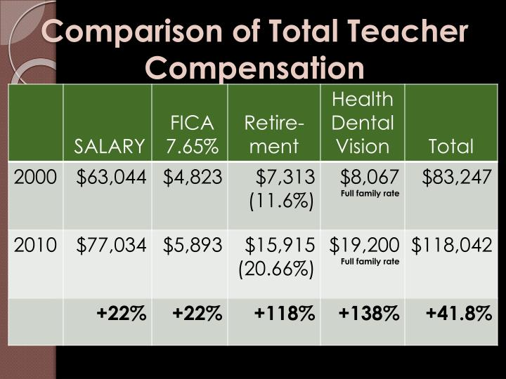 Comparison of Total Teacher Compensation