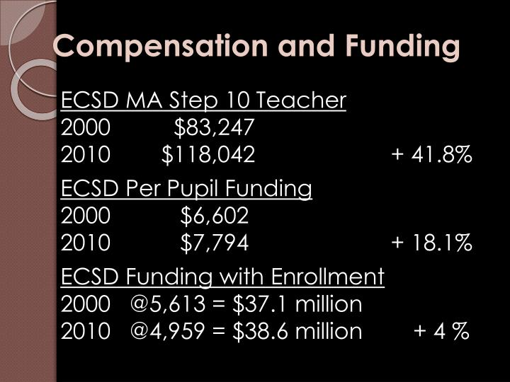 Compensation and Funding