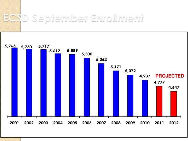ECSD September Enrollment