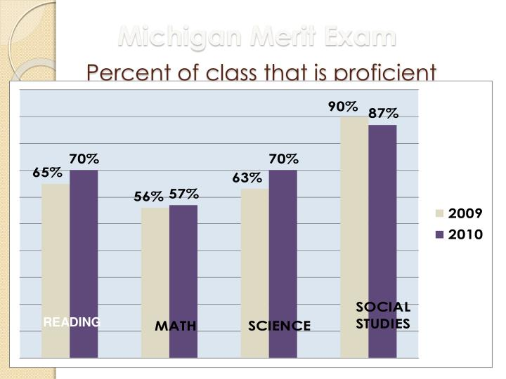 Michigan Merit Exam