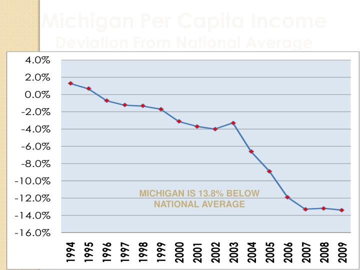 Michigan Per Capita Income
