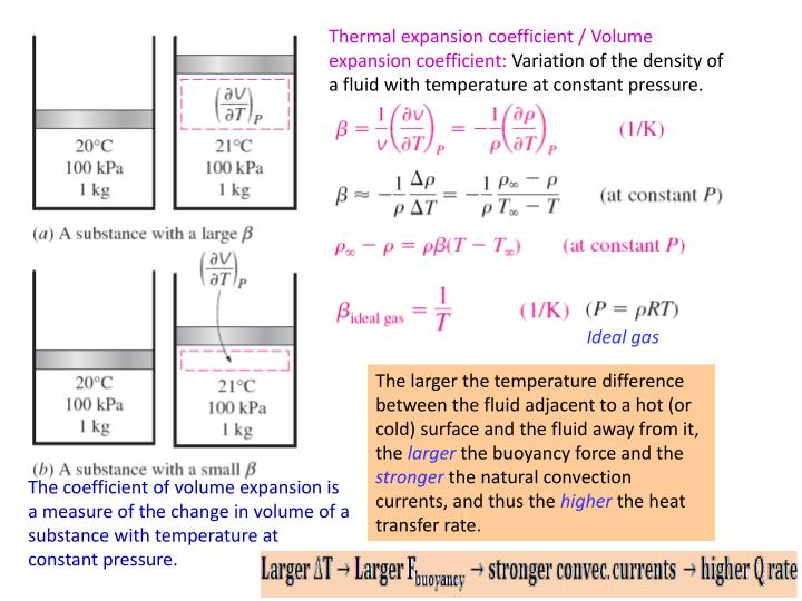 Thermal expansion coefficient /