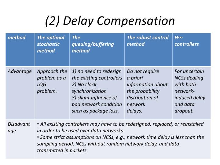 (2) Delay Compensation