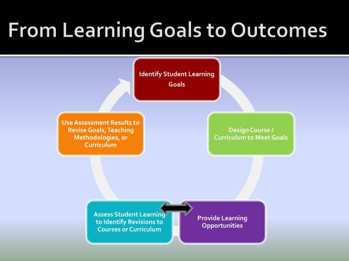 From Learning Goals to Outcomes