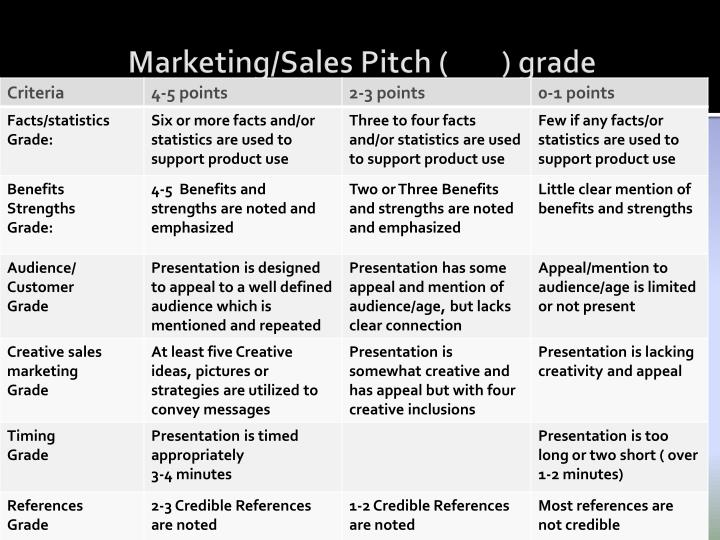 Marketing/Sales Pitch (        ) grade