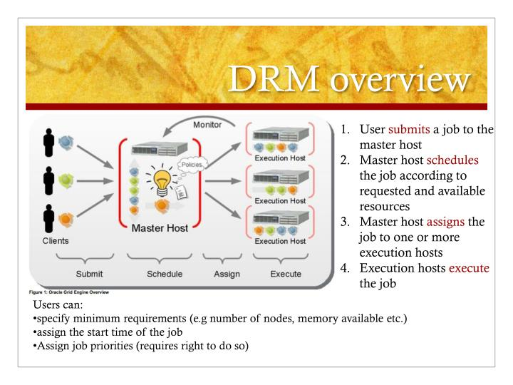 DRM overview