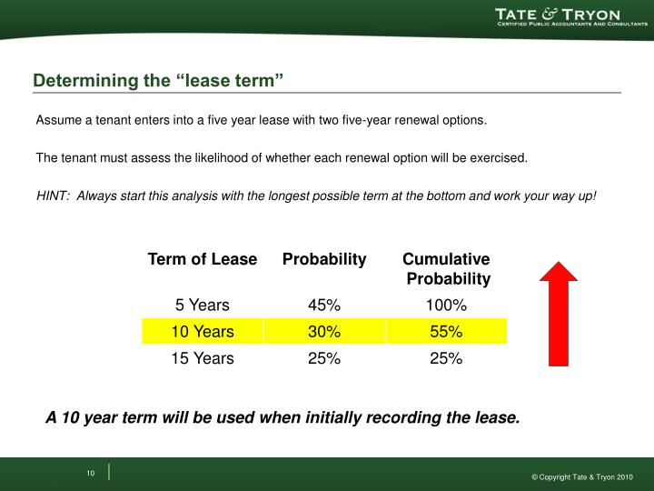 Assume a tenant enters into a five year lease with two five-year renewal options.