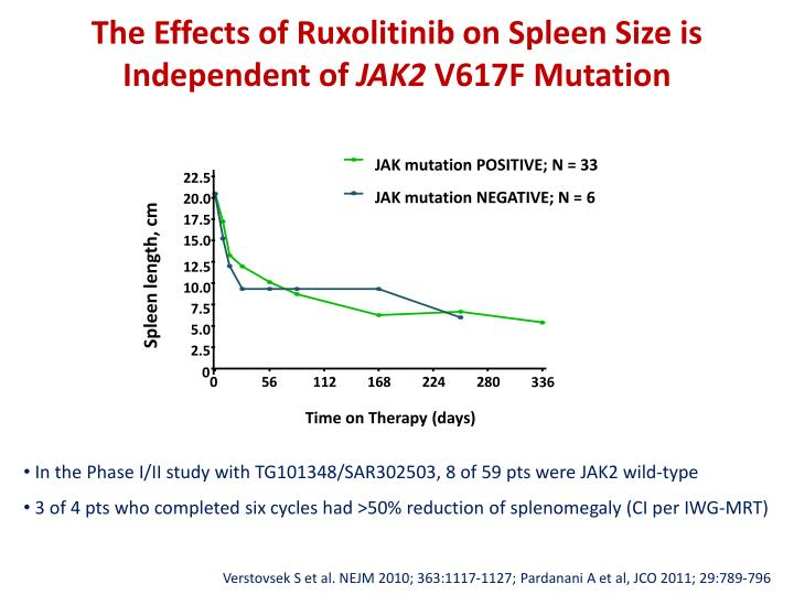 The Effects of Ruxolitinib on