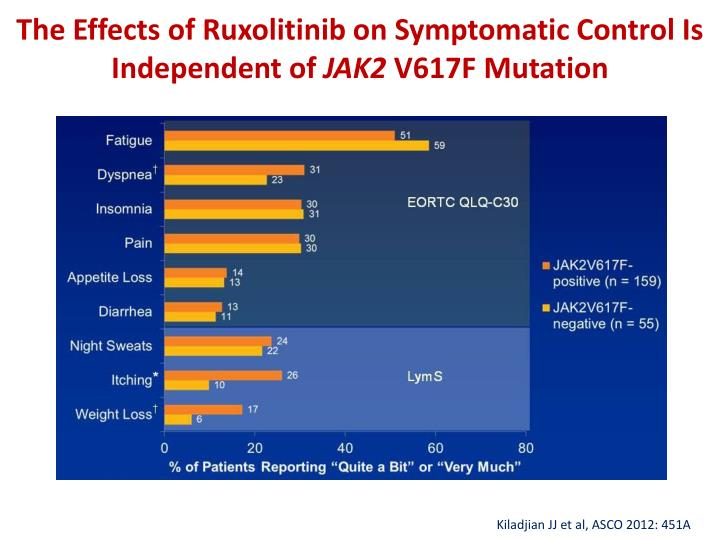 The Effects of Ruxolitinib on Symptomatic Control Is Independent of