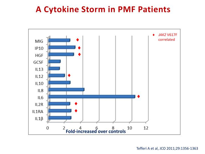 A Cytokine Storm in PMF Patients