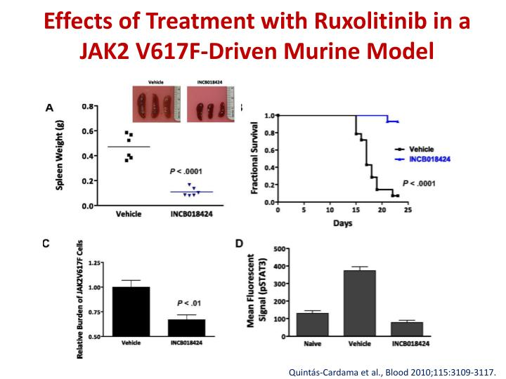 Effects of Treatment with Ruxolitinib in a