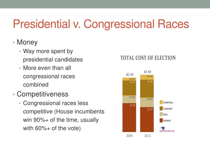 Presidential v. Congressional Races