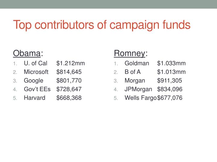 Top contributors of campaign funds