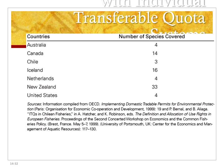 TABLE 14.1  Countries with Individual Transferable Quota Systems
