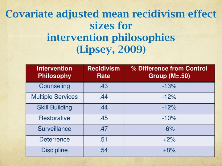 Covariate adjusted mean recidivism effect sizes for