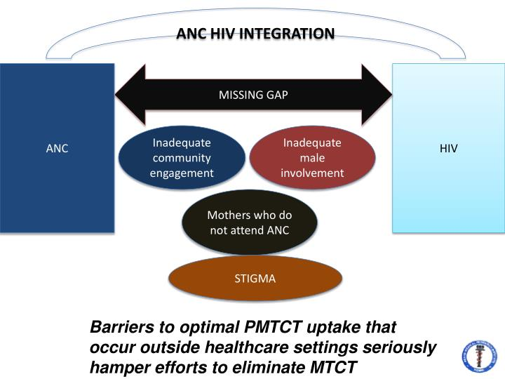 ANC HIV INTEGRATION