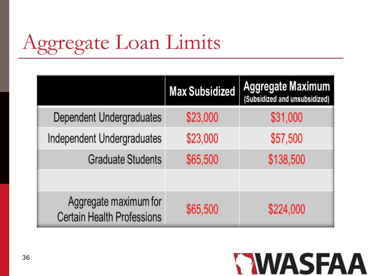 Aggregate Loan Limits
