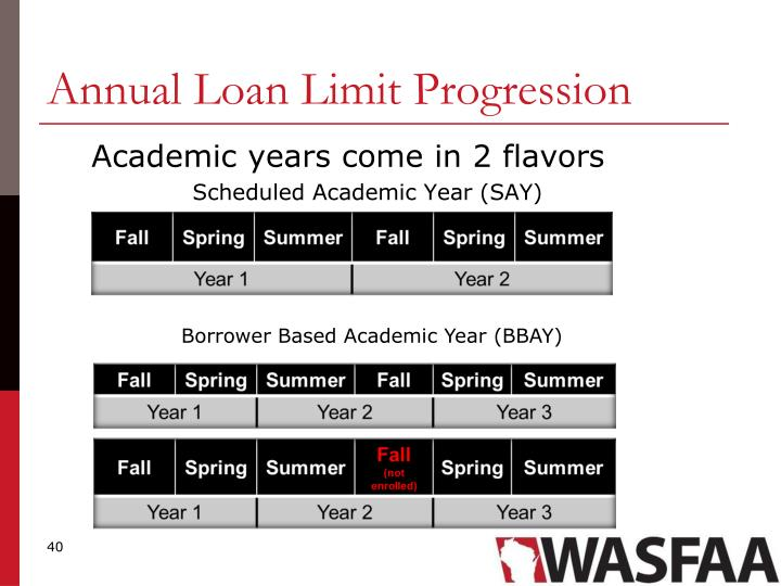 Annual Loan Limit Progression