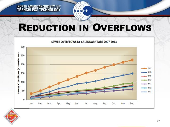 Reduction in Overflows