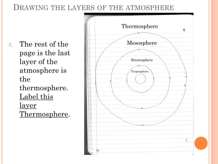 Drawing the layers of the atmosphere