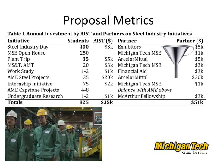 Proposal Metrics