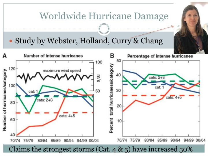 Worldwide Hurricane Damage