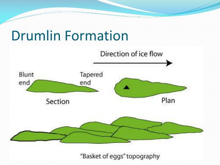 Drumlin Formation