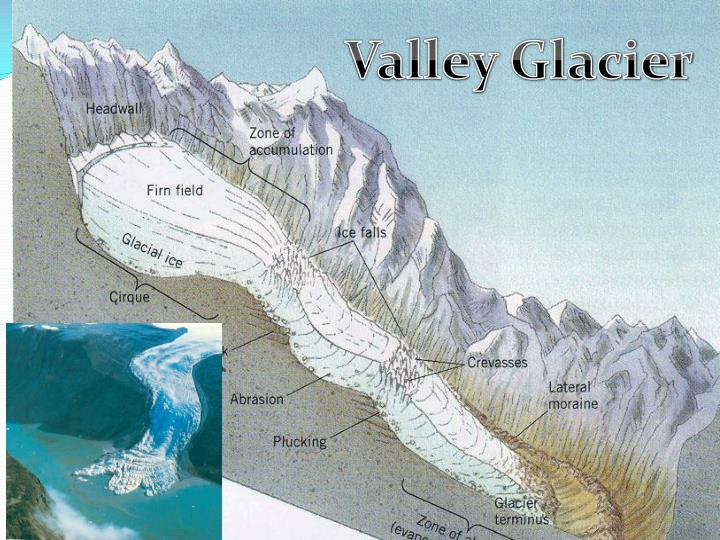 Valley Glacier