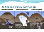 u shaped valley formation