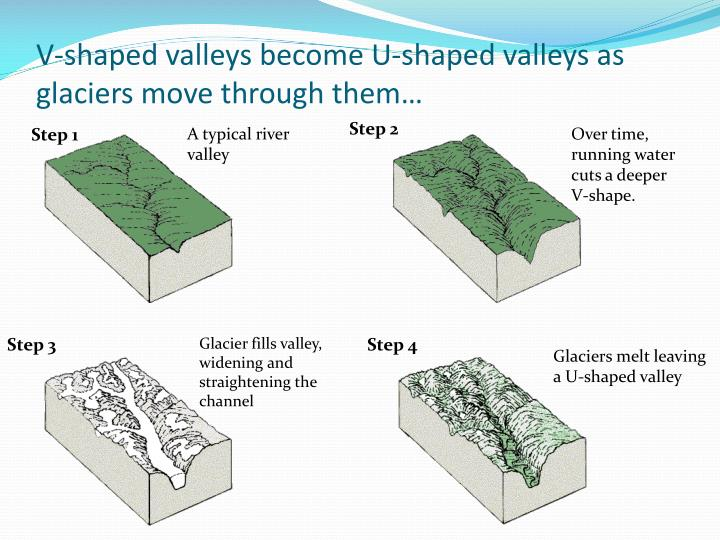 V-shaped valleys become U-shaped valleys as glaciers move through them…