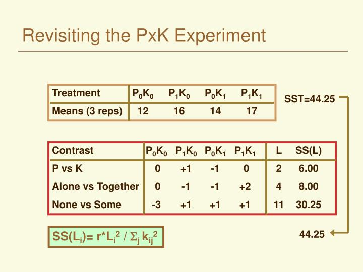 Revisiting the PxK Experiment