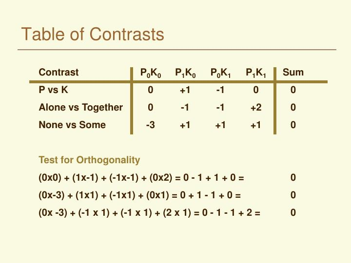Table of Contrasts