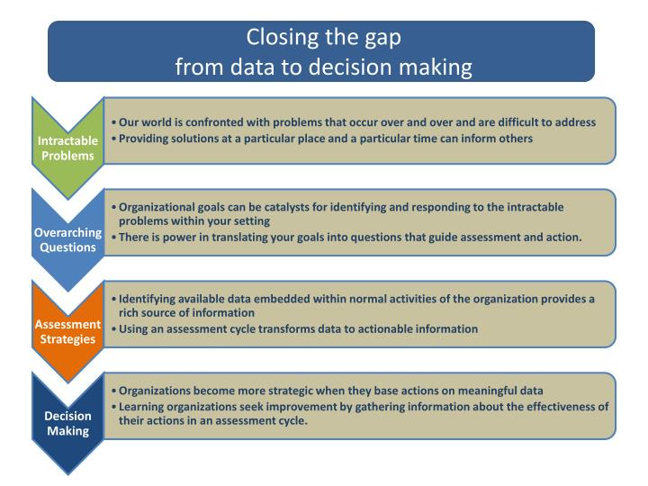 Closing the gap from data to decision making1