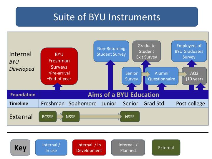 Suite of BYU Instruments
