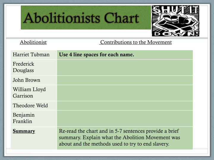 Abolitionists Chart