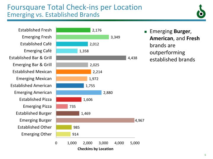 Foursquare Total Check-ins per Location