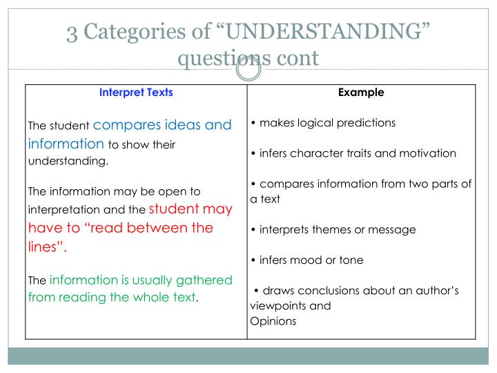 "3 Categories of ""UNDERSTANDING"" questions cont"