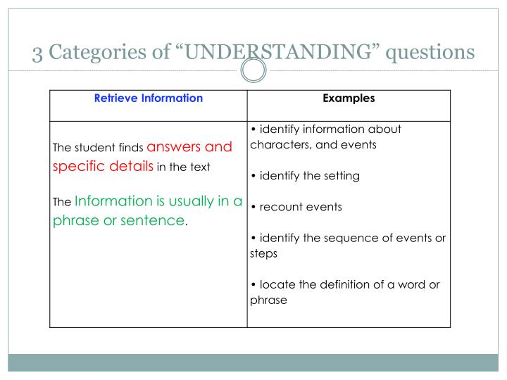 "3 Categories of ""UNDERSTANDING"" questions"