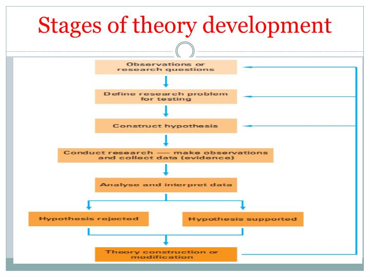 Stages of theory