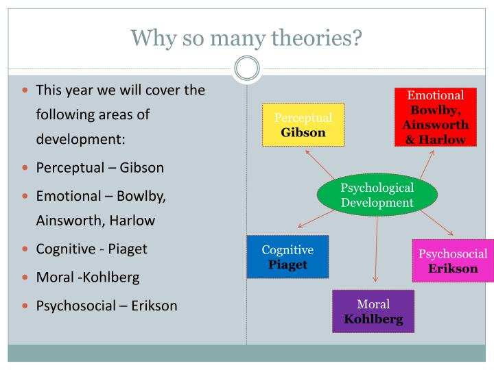 Why so many theories?