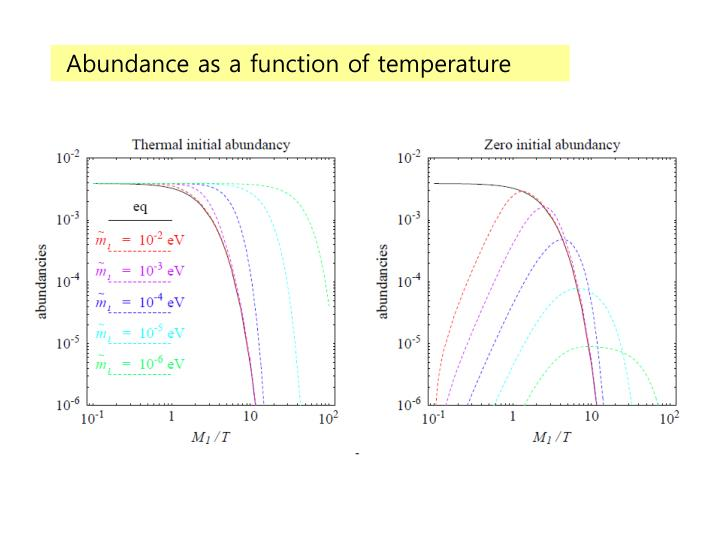 Abundance as a function of temperature