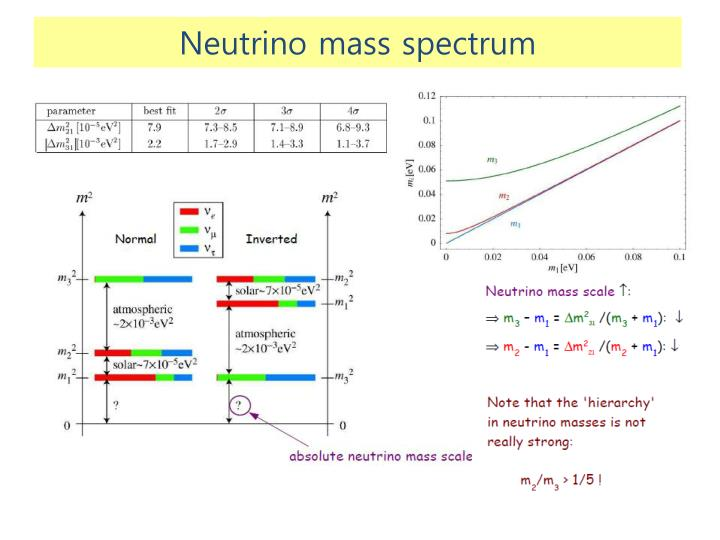 Neutrino mass spectrum