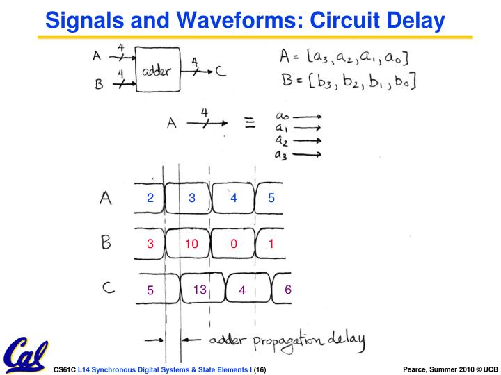 Signals and Waveforms: Circuit Delay