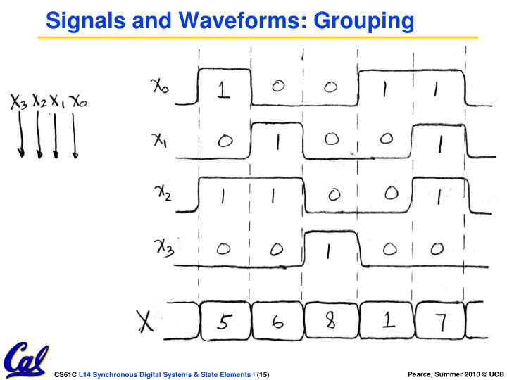 Signals and Waveforms: Grouping