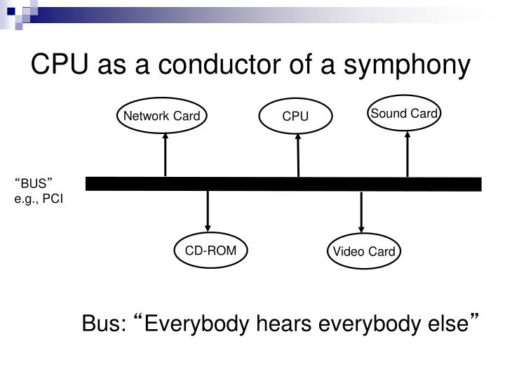 CPU as a conductor of a symphony