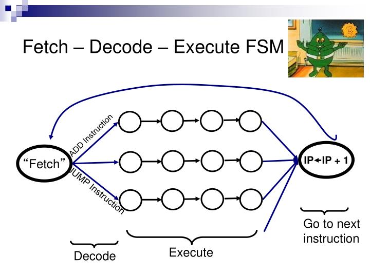 Fetch – Decode – Execute FSM