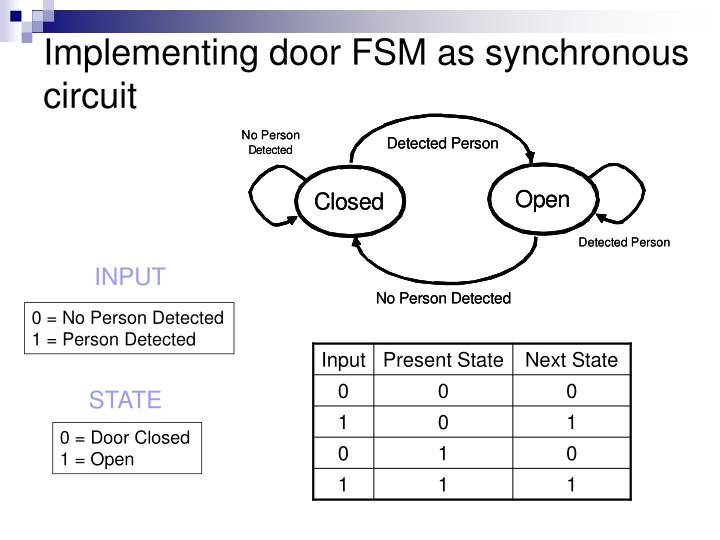 Implementing door FSM as synchronous circuit