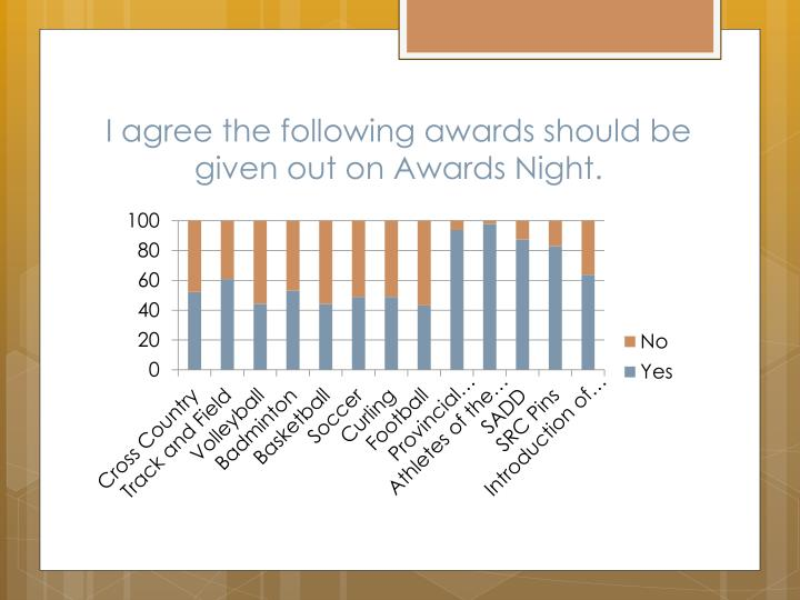 I agree the following awards should be given out on Awards Night.